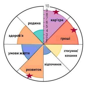 колесо-життєвого-балансу-11